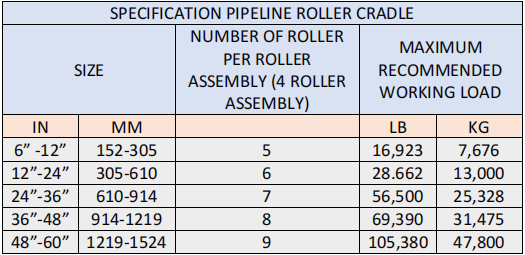 Pipeline Roller Cradle Assembly Table